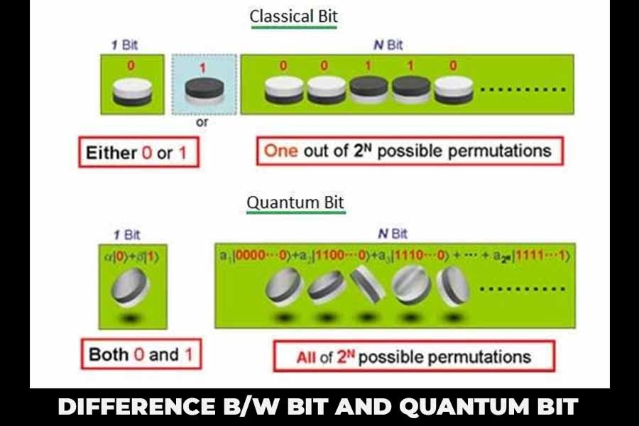 Difference between a bit and a qubit picture