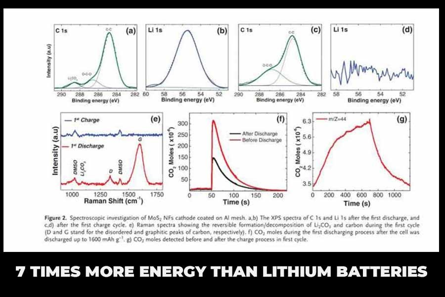 pic showing 7 times more energy than lithium batteries