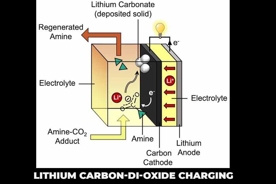 lithium Carbon-di-oxide charging problem